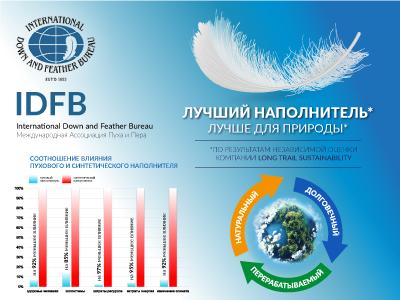 Новое исследование IDFB